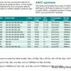 Sony XAVC Codec Tabelle